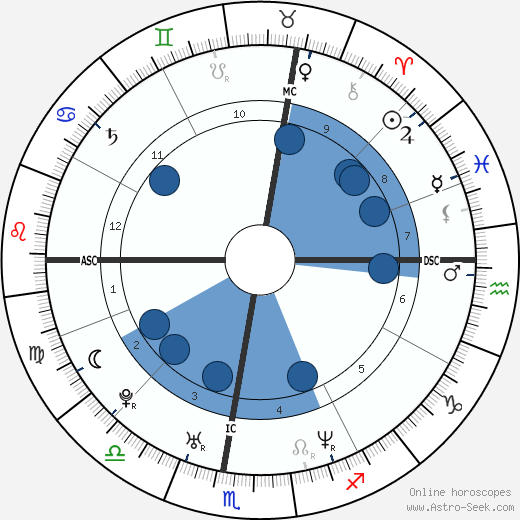 Roberto Bolle wikipedia, horoscope, astrology, instagram