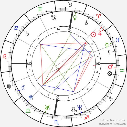Роберто Болле Roberto Bolle день рождения гороскоп, Roberto Bolle Натальная карта онлайн