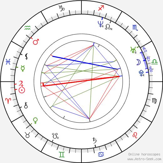 Sandhya Mridul день рождения гороскоп, Sandhya Mridul Натальная карта онлайн