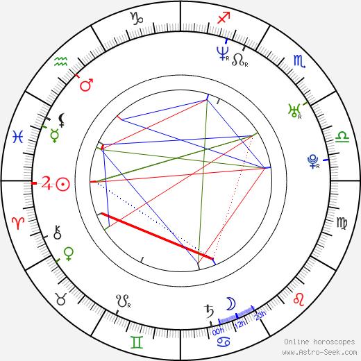 Sandra Dark день рождения гороскоп, Sandra Dark Натальная карта онлайн