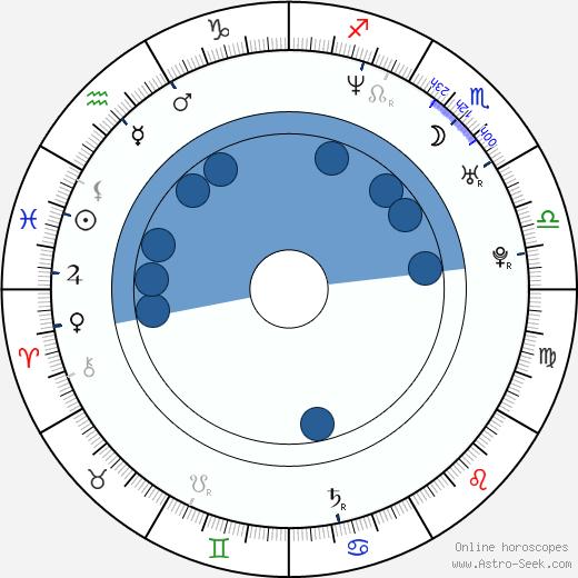 Scott E. Miller wikipedia, horoscope, astrology, instagram