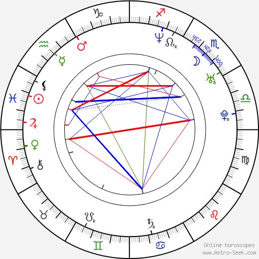 Scott E. Miller birth chart, Scott E. Miller astro natal horoscope, astrology