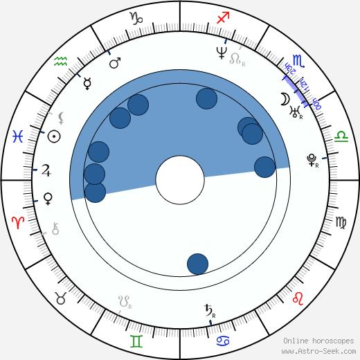 Seon-gyun Lee wikipedia, horoscope, astrology, instagram