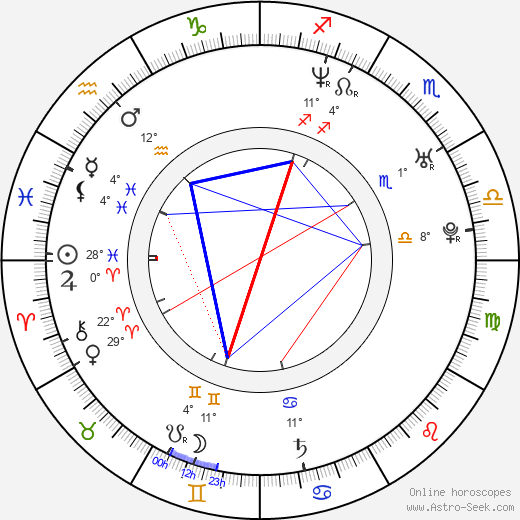 Stig Svendsen birth chart, biography, wikipedia 2019, 2020