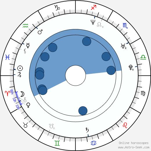 Tak Sakaguchi wikipedia, horoscope, astrology, instagram