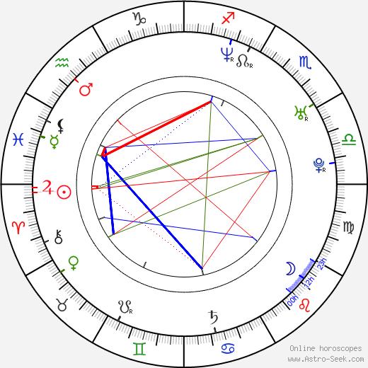 Thomas Johansson birth chart, Thomas Johansson astro natal horoscope, astrology
