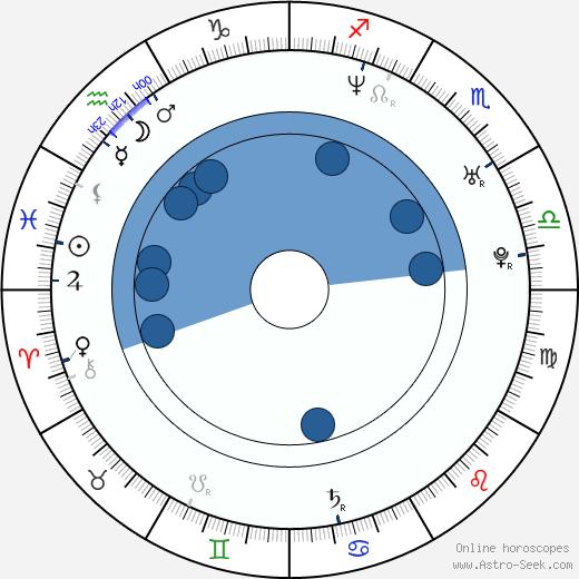 Tiffany Arbuckle Lee wikipedia, horoscope, astrology, instagram