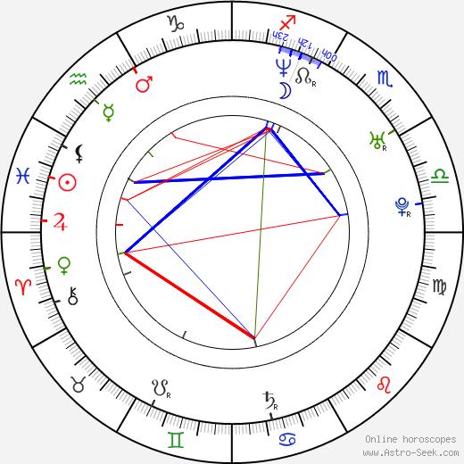 Tomáš Prokůpek birth chart, Tomáš Prokůpek astro natal horoscope, astrology