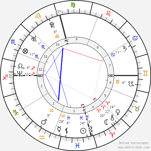 Will. i. am birth chart, biography, wikipedia 2018, 2019