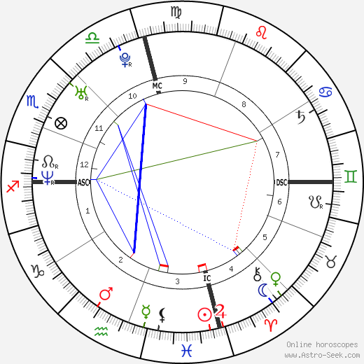 Will. i. am astro natal birth chart, Will. i. am horoscope, astrology