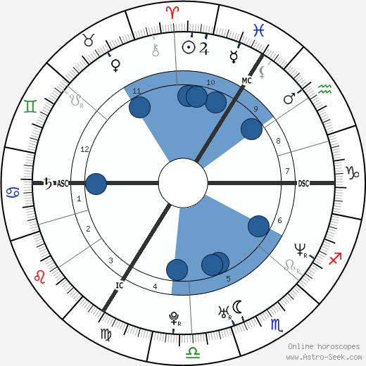Yannick Renier wikipedia, horoscope, astrology, instagram
