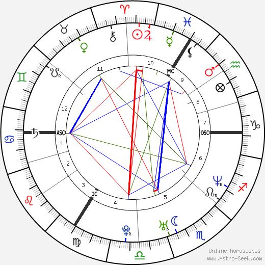 Янник Ренье Yannick Renier день рождения гороскоп, Yannick Renier Натальная карта онлайн