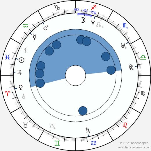 Zdeněk Bína wikipedia, horoscope, astrology, instagram