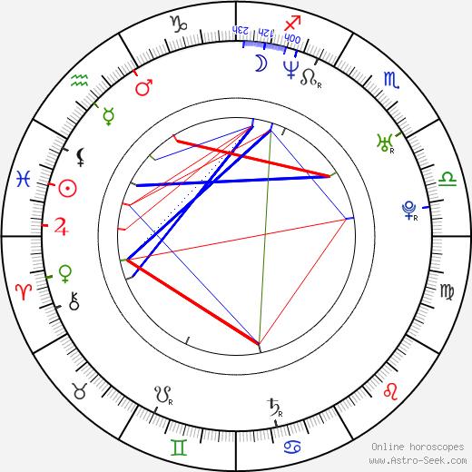 Zdeněk Bína birth chart, Zdeněk Bína astro natal horoscope, astrology