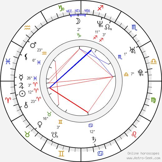 Adam Rodriguez birth chart, biography, wikipedia 2018, 2019