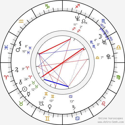 Alec Puro birth chart, biography, wikipedia 2018, 2019