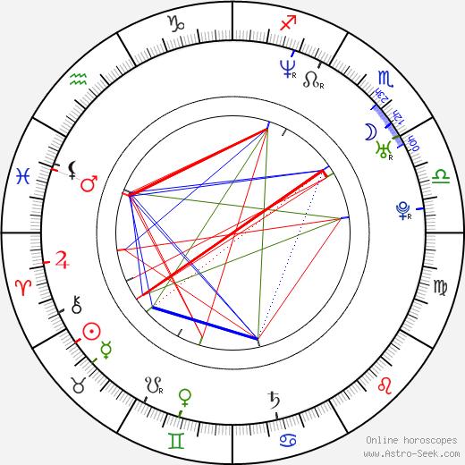 Alec Puro astro natal birth chart, Alec Puro horoscope, astrology