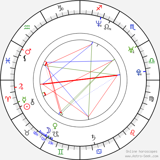Amy Dumas astro natal birth chart, Amy Dumas horoscope, astrology