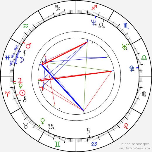 Anouk birth chart, Anouk astro natal horoscope, astrology