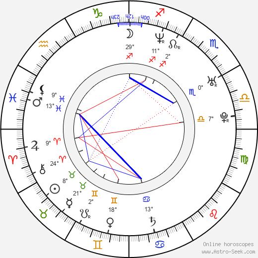 April Telek birth chart, biography, wikipedia 2019, 2020
