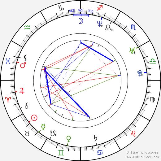 April Telek birth chart, April Telek astro natal horoscope, astrology