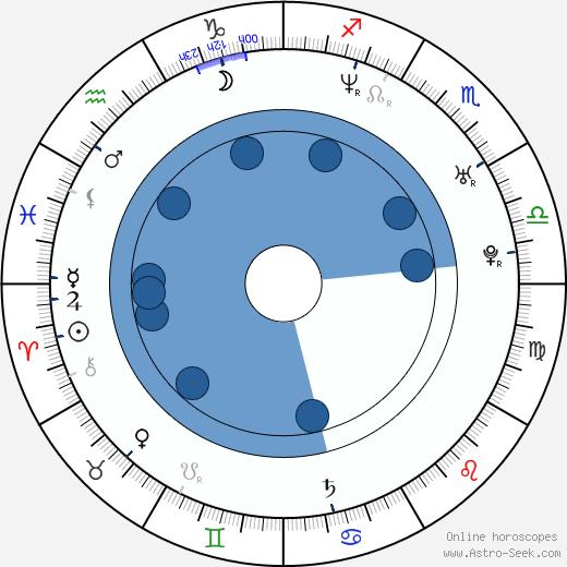 Aries Spears wikipedia, horoscope, astrology, instagram