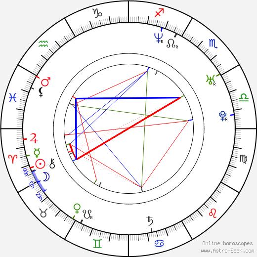 Ashley O'Connell birth chart, Ashley O'Connell astro natal horoscope, astrology