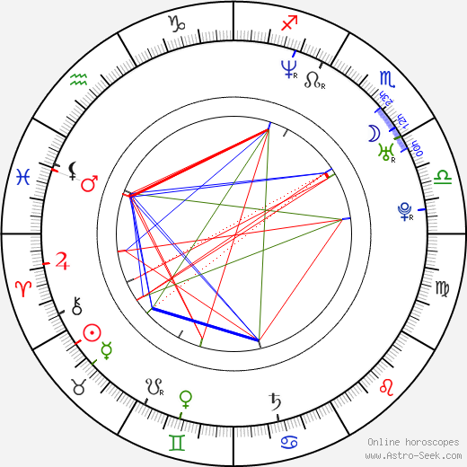 Becky Wahlstrom birth chart, Becky Wahlstrom astro natal horoscope, astrology