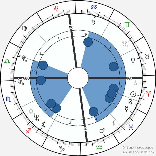 Cécile Duflot wikipedia, horoscope, astrology, instagram