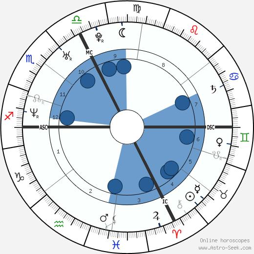 Damien Touya wikipedia, horoscope, astrology, instagram
