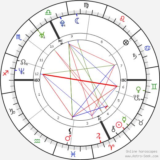 Дамьен Туйя Damien Touya день рождения гороскоп, Damien Touya Натальная карта онлайн
