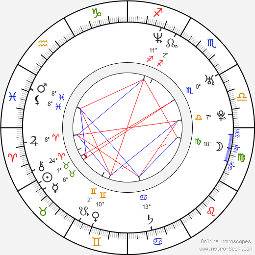 Dannah Feinglass Phirman birth chart, biography, wikipedia 2017, 2018