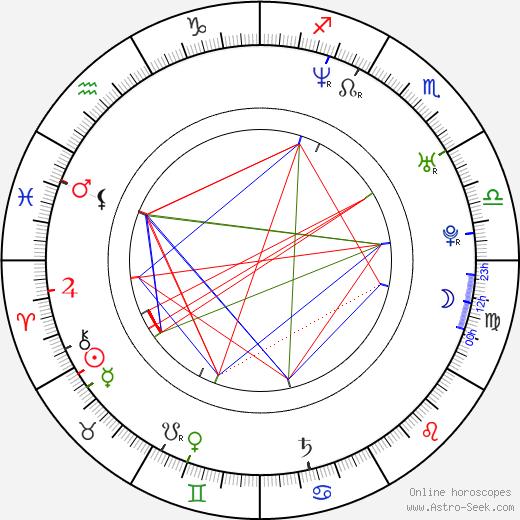 Dannah Feinglass Phirman astro natal birth chart, Dannah Feinglass Phirman horoscope, astrology