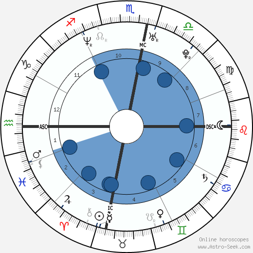 Danyon Loader wikipedia, horoscope, astrology, instagram