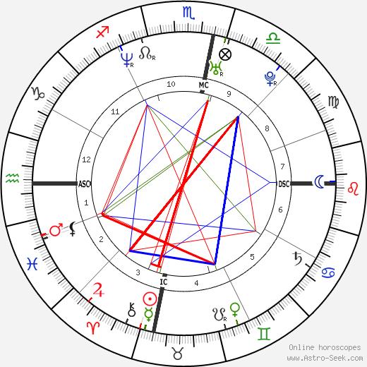 Danyon Loader tema natale, oroscopo, Danyon Loader oroscopi gratuiti, astrologia