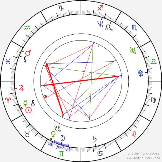 Elissa Knight birth chart, Elissa Knight astro natal horoscope, astrology