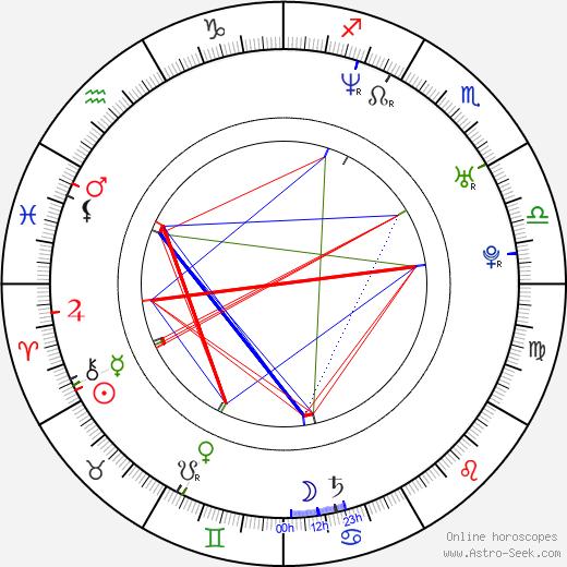 Gabriel Soto birth chart, Gabriel Soto astro natal horoscope, astrology