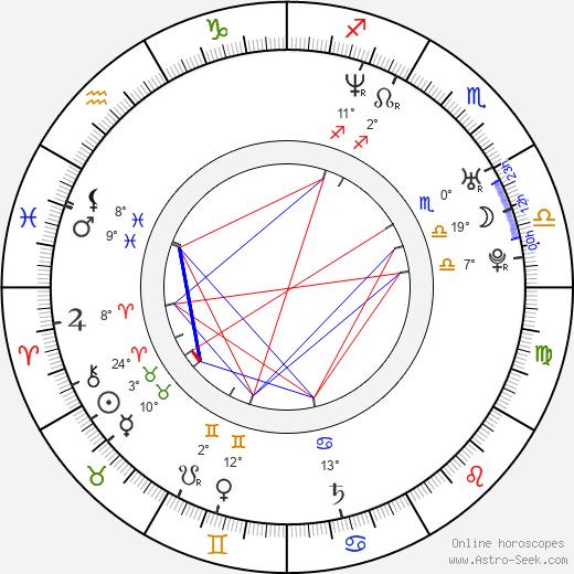 Gerardo Davila birth chart, biography, wikipedia 2019, 2020