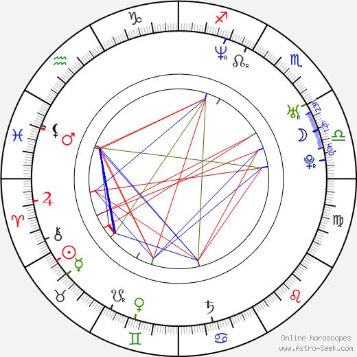 Gerardo Davila birth chart, Gerardo Davila astro natal horoscope, astrology