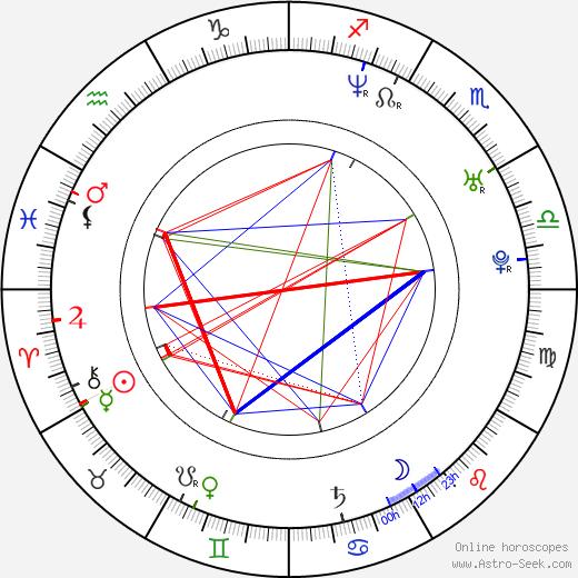 Hugh O'Conor день рождения гороскоп, Hugh O'Conor Натальная карта онлайн