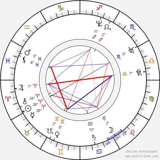 Ioanna Papadimitriou birth chart, biography, wikipedia 2020, 2021