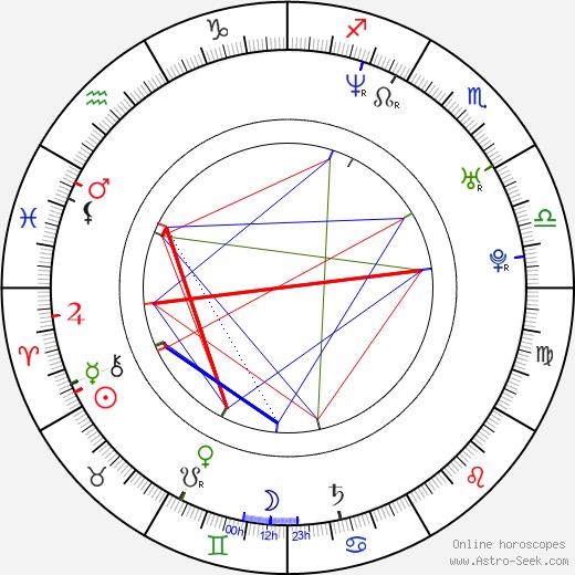 Jaylene Rio birth chart, Jaylene Rio astro natal horoscope, astrology