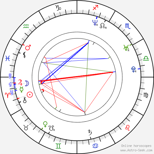 Jitka Charvátová день рождения гороскоп, Jitka Charvátová Натальная карта онлайн