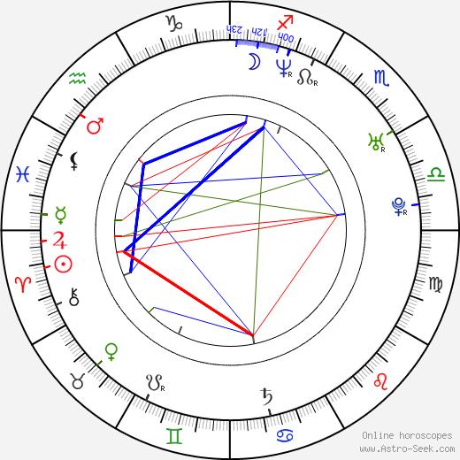 John Butler birth chart, John Butler astro natal horoscope, astrology