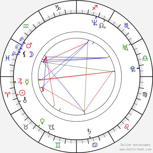 John Cooper birth chart, John Cooper astro natal horoscope, astrology