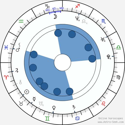 Johnny Galecki wikipedia, horoscope, astrology, instagram