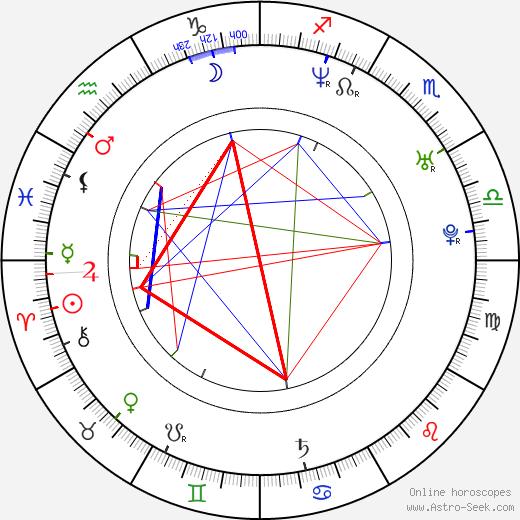 Kornél Mundruczó tema natale, oroscopo, Kornél Mundruczó oroscopi gratuiti, astrologia
