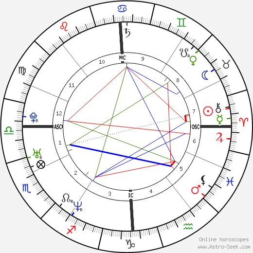 Lou Bega astro natal birth chart, Lou Bega horoscope, astrology