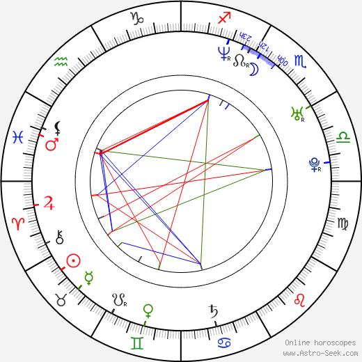 Mandala Tayde birth chart, Mandala Tayde astro natal horoscope, astrology