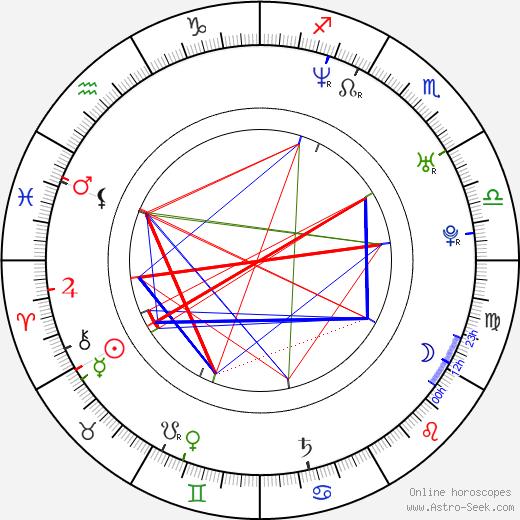Marco Ventre birth chart, Marco Ventre astro natal horoscope, astrology